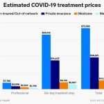 US hospitals getting paid to list patients as Covid-19