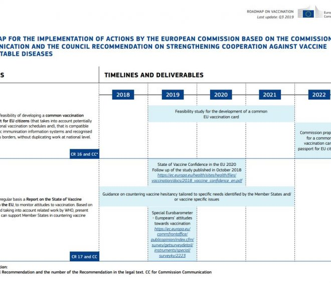 ROADMAP FOR THE IMPLEMENTATION OF ACTIONS BY THE EUROPEAN COMMISSION BASED ON THE COMMISSION COMMUNICATION AND THE COUNCIL RECOMMENDATION ON STRENGTHENING COOPERATION AGAINST VACCINE PREVENTABLE DISEASES