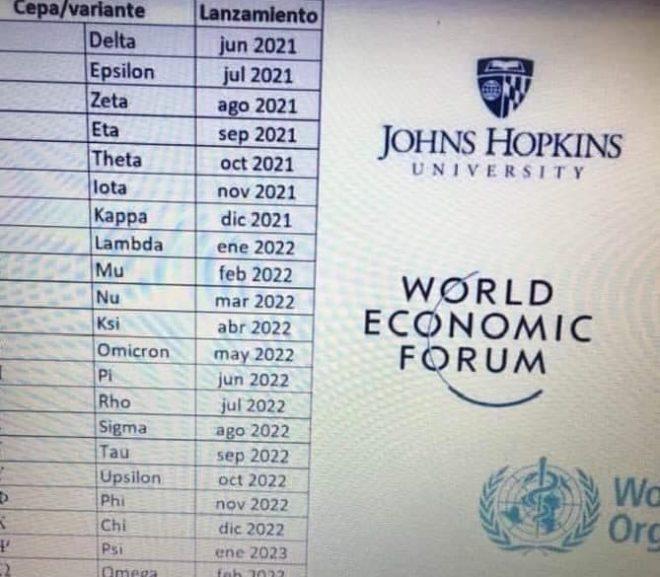 List of Future Variants